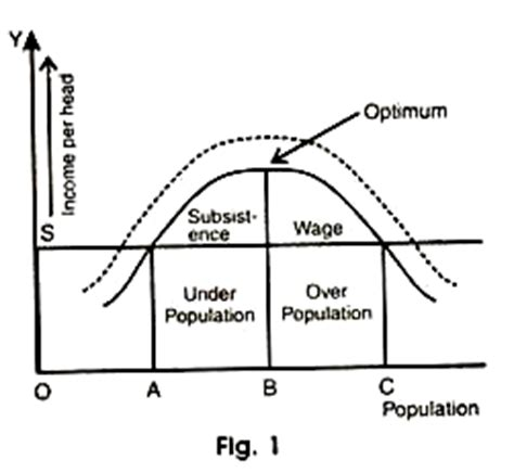 An Essay on the Principle of Population: And, A Summary